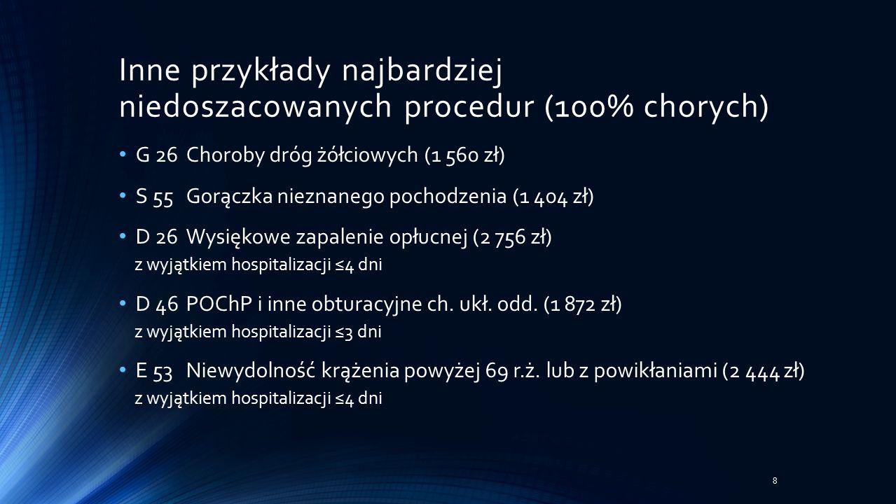 Inne przykłady najbardziej niedoszacowanych procedur (100% chorych) G 26Choroby dróg żółciowych (1 560 zł) S 55Gorączka nieznanego pochodzenia (1 404 zł) D 26Wysiękowe zapalenie opłucnej (2 756 zł) z wyjątkiem hospitalizacji ≤4 dni D 46POChP i inne obturacyjne ch.