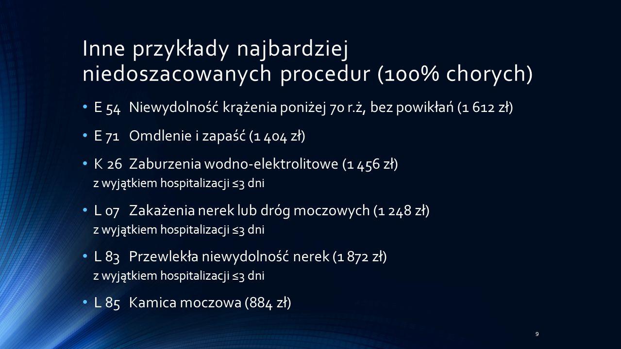 Inne przykłady najbardziej niedoszacowanych procedur (100% chorych) E 54Niewydolność krążenia poniżej 70 r.ż, bez powikłań (1 612 zł) E 71Omdlenie i zapaść (1 404 zł) K 26Zaburzenia wodno-elektrolitowe (1 456 zł) z wyjątkiem hospitalizacji ≤3 dni L 07Zakażenia nerek lub dróg moczowych (1 248 zł) z wyjątkiem hospitalizacji ≤3 dni L 83Przewlekła niewydolność nerek (1 872 zł) z wyjątkiem hospitalizacji ≤3 dni L 85Kamica moczowa (884 zł) 9