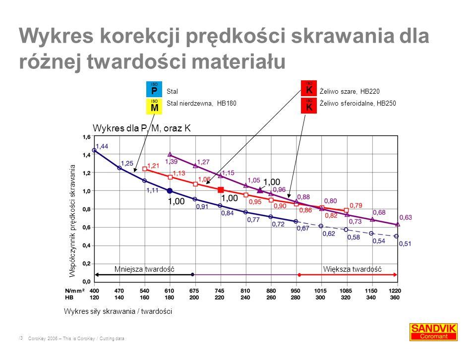/3 Wykres korekcji prędkości skrawania dla różnej twardości materiału Wykres siły skrawania / twardości Wykres dla P, M, oraz K Stal Stal nierdzewna, HB180 Żeliwo szare, HB220 Żeliwo sferoidalne, HB250 Mniejsza twardośćWiększa twardość Współczynnik prędkości skrawania CoroKey 2006 – This is CoroKey / Cutting data ISO P ISO M ISO K ISO K