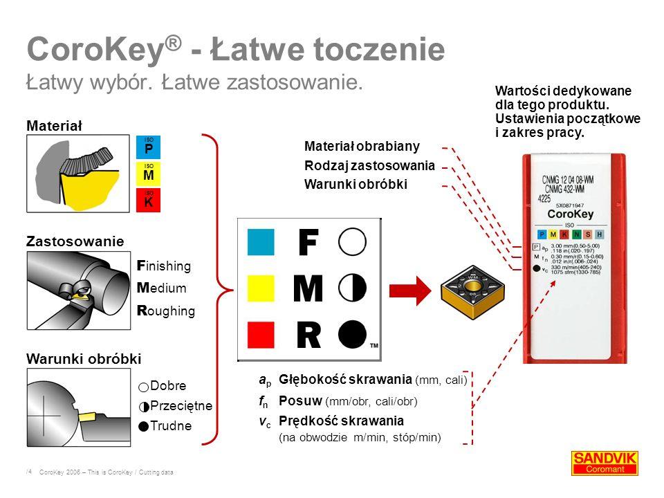 /4 CoroKey ® - Łatwe toczenie Łatwy wybór. Łatwe zastosowanie.