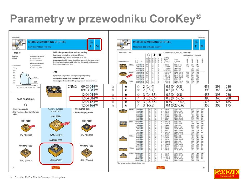 /5 Parametry w przewodniku CoroKey ® CoroKey 2006 – This is CoroKey / Cutting data