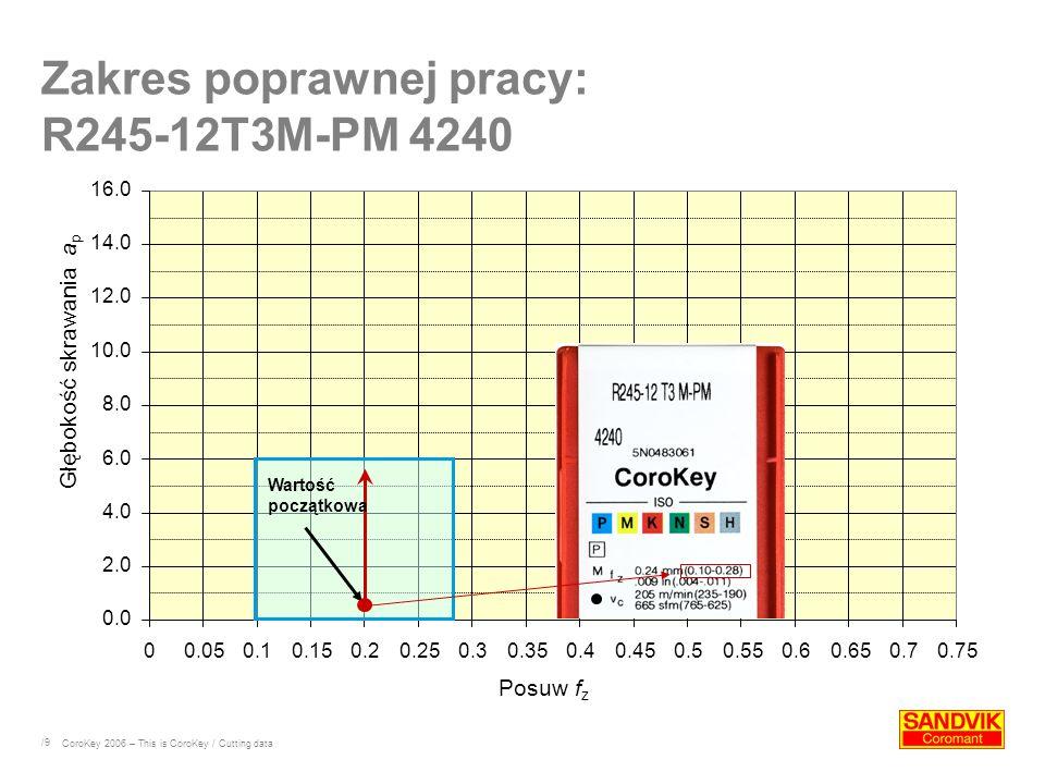/9 0.0 2.0 4.0 6.0 8.0 10.0 12.0 14.0 16.0 00.050.10.150.20.250.30.350.40.450.50.550.60.650.70.75 Posuw f z Głębokość skrawania a p Zakres poprawnej pracy: R245-12T3M-PM 4240 CoroKey 2006 – This is CoroKey / Cutting data Wartość początkowa