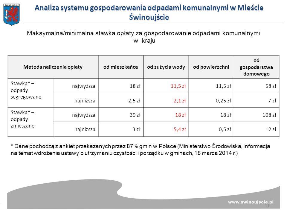 Metoda naliczenia opłatyod mieszkańcaod zużycia wodyod powierzchni od gospodarstwa domowego Stawka* – odpady segregowane najwyższa18 zł11,5 zł 58 zł najniższa2,5 zł2,1 zł0,25 zł7 zł Stawka* – odpady zmieszane najwyższa39 zł18 zł 108 zł najniższa3 zł5,4 zł0,5 zł12 zł * Dane pochodzą z ankiet przekazanych przez 87% gmin w Polsce (Ministerstwo Środowiska, Informacja na temat wdrożenia ustawy o utrzymaniu czystości i porządku w gminach, 18 marca 2014 r.) Analiza systemu gospodarowania odpadami komunalnymi w Mieście Świnoujście Maksymalna/minimalna stawka opłaty za gospodarowanie odpadami komunalnymi w kraju 11