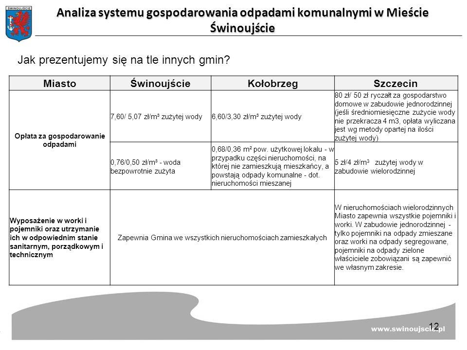 Jak prezentujemy się na tle innych gmin? MiastoŚwinoujścieKołobrzegSzczecin Opłata za gospodarowanie odpadami 7,60/ 5,07 zł/m³ zużytej wody6,60/3,30 z