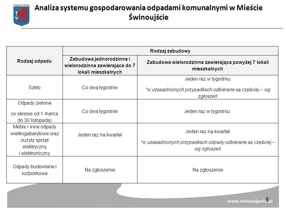 Wskaźnik wytwarzania odpadów komunalnych na terenie Miasta Świnoujście Wskaźnik wytwarzania odpadów komunalnych na jednego mieszkańca w 2013 roku Mg/Mk/rok wg Planu Gospodarki Odpadami dla Województwa Zachodniopomorskiego na lata 2012-2017 dla miast <50 tys.