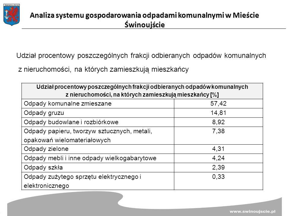 Udział procentowy poszczególnych frakcji odbieranych odpadów komunalnych z nieruchomości, na których zamieszkują mieszkańcy Udział procentowy poszczególnych frakcji odbieranych odpadów komunalnych z nieruchomości, na których zamieszkują mieszkańcy [%] Odpady komunalne zmieszane57,42 Odpady gruzu14,81 Odpady budowlane i rozbiórkowe8,92 Odpady papieru, tworzyw sztucznych, metali, opakowań wielomateriałowych 7,38 Odpady zielone4,31 Odpady mebli i inne odpady wielkogabarytowe4,24 Odpady szkła2,39 Odpady zużytego sprzętu elektrycznego i elektronicznego 0,33