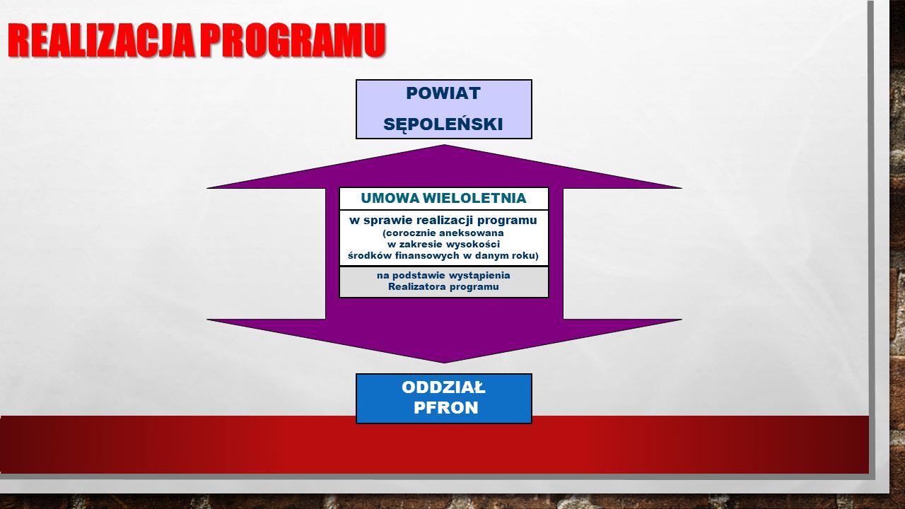 REALIZACJA PROGRAMU POWIAT SĘPOLEŃSKI ODDZIAŁ PFRON UMOWA WIELOLETNIA w sprawie realizacji programu (corocznie aneksowana w zakresie wysokości środków finansowych w danym roku) na podstawie wystąpienia Realizatora programu