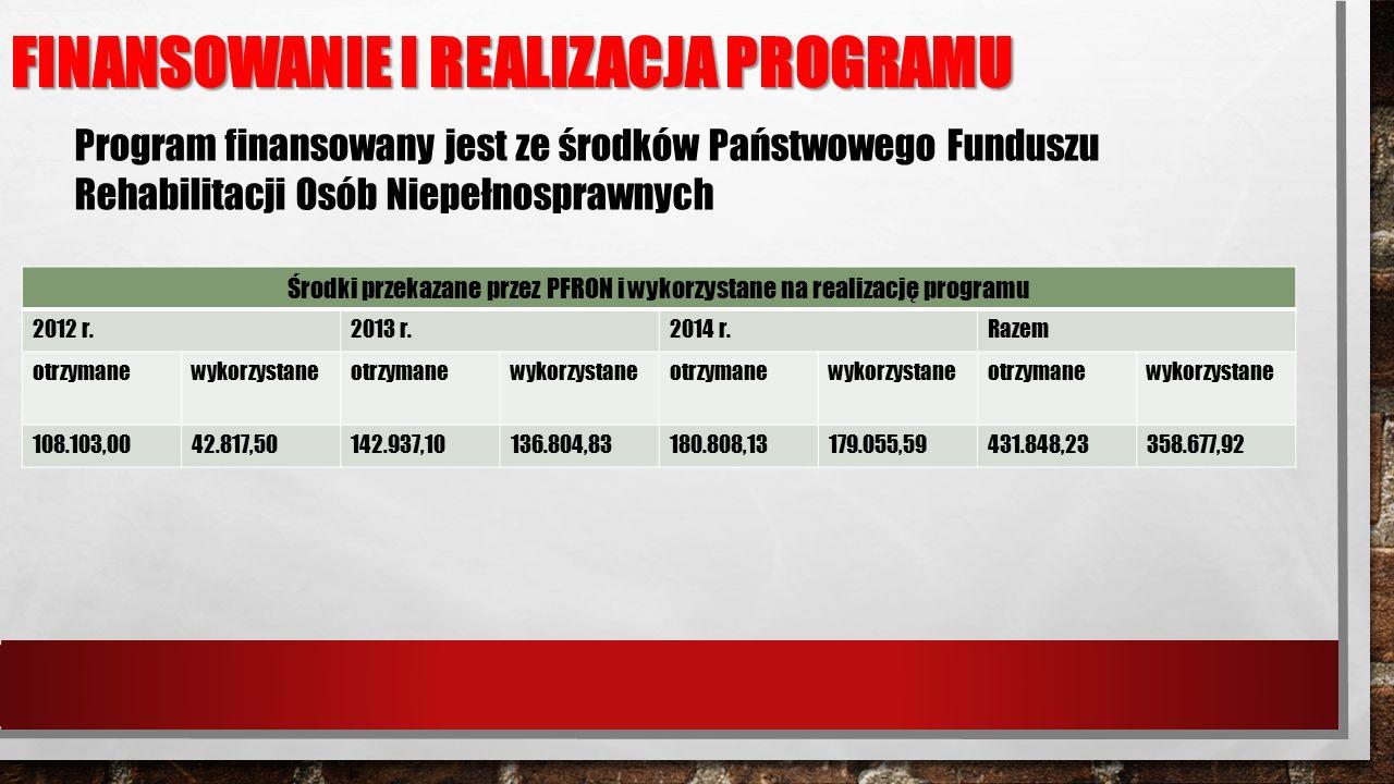 FINANSOWANIE I REALIZACJA PROGRAMU Program finansowany jest ze środków Państwowego Funduszu Rehabilitacji Osób Niepełnosprawnych Środki przekazane przez PFRON i wykorzystane na realizację programu 2012 r.2013 r.2014 r.Razem otrzymanewykorzystaneotrzymanewykorzystaneotrzymanewykorzystaneotrzymanewykorzystane 108.103,0042.817,50142.937,10136.804,83180.808,13179.055,59431.848,23358.677,92
