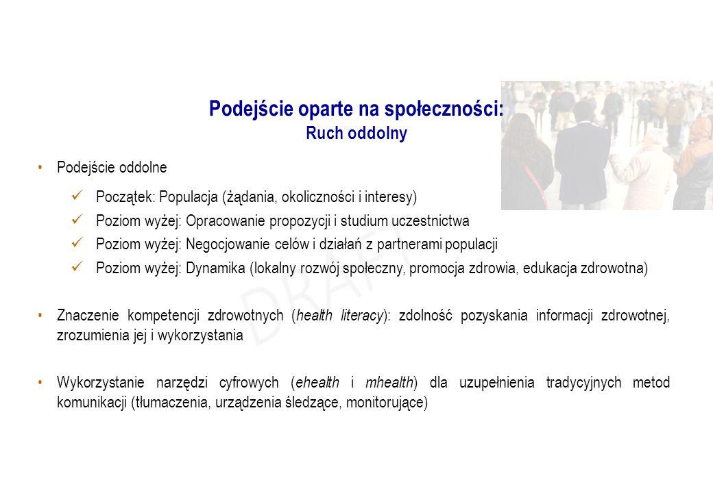 Podejście oddolne Początek: Populacja (żądania, okoliczności i interesy) Poziom wyżej: Opracowanie propozycji i studium uczestnictwa Poziom wyżej: Neg