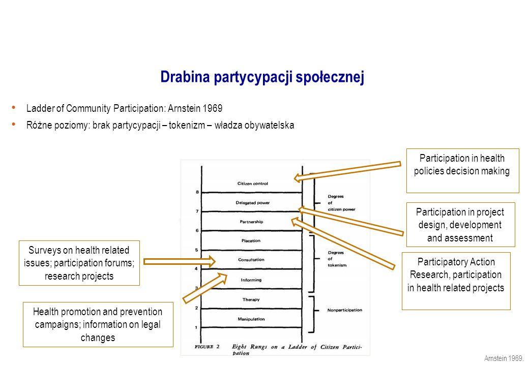 Drabina partycypacji społecznej Ladder of Community Participation: Arnstein 1969 Różne poziomy: brak partycypacji – tokenizm – władza obywatelska Arns