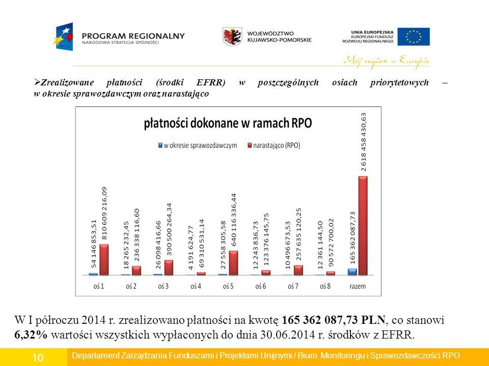Departament Polityki Regionalnej/ Wydział Zarządzania RPO/ Biuro Monitoringu i Sprawozdawczości RPO 10 Departament Rozwoju Regionalnego/ Wydział Zarządzania RPO/ Biuro Monitoringu i Sprawozdawczości RPO  Zrealizowane płatności (środki EFRR) w poszczególnych osiach priorytetowych – w okresie sprawozdawczym oraz narastająco W I półroczu 2014 r.