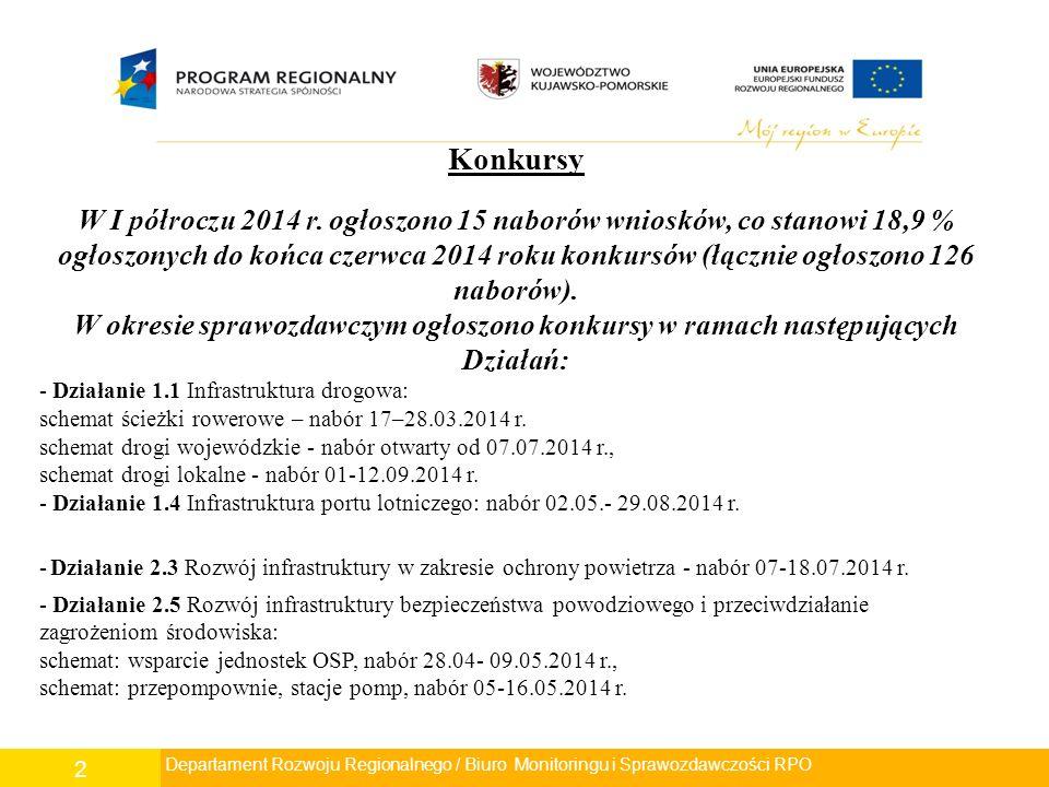 3 - Działanie 3.2 Rozwój infrastruktury ochrony zdrowia i pomocy społecznej: schemat: opieka zdrowotna- ginekologiczno-położnicza, nabór 19.05- 01.08.2014 r., schemat: opieka zdrowotna, nabór 25.06- 04.07.2014 r., - Działanie 3.3 Rozwój infrastruktury kultury - nabór 04.08- 26.09.2014 r.
