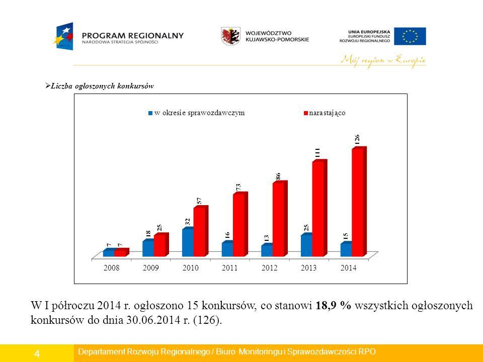 4  Liczba ogłoszonych konkursów Departament Rozwoju Regionalnego / Biuro Monitoringu i Sprawozdawczości RPO W I półroczu 2014 r.