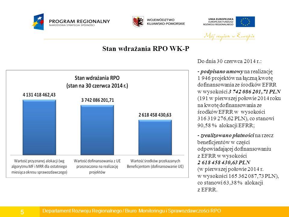 5 Departament Rozwoju Regionalnego/ Wydział Zarządzania RPO/ Biuro Monitoringu i Sprawozdawczości RPO Departament Rozwoju Regionalnego / Biuro Monitoringu i Sprawozdawczości RPO Stan wdrażania RPO WK-P Do dnia 30 czerwca 2014 r.: - podpisano umowy na realizację 1 946 projektów na łączną kwotę dofinansowania ze środków EFRR w wysokości 3 742 086 201,71 PLN (191 w pierwszej połowie 2014 roku na kwotę dofinansowania ze środków EFRR w wysokości 316 319 276,62 PLN), co stanowi 90,58 % alokacji EFRR; - zrealizowano płatności na rzecz beneficjentów w części odpowiadającej dofinansowaniu z EFRR w wysokości 2 618 458 430,63 PLN (w pierwszej połowie 2014 r.