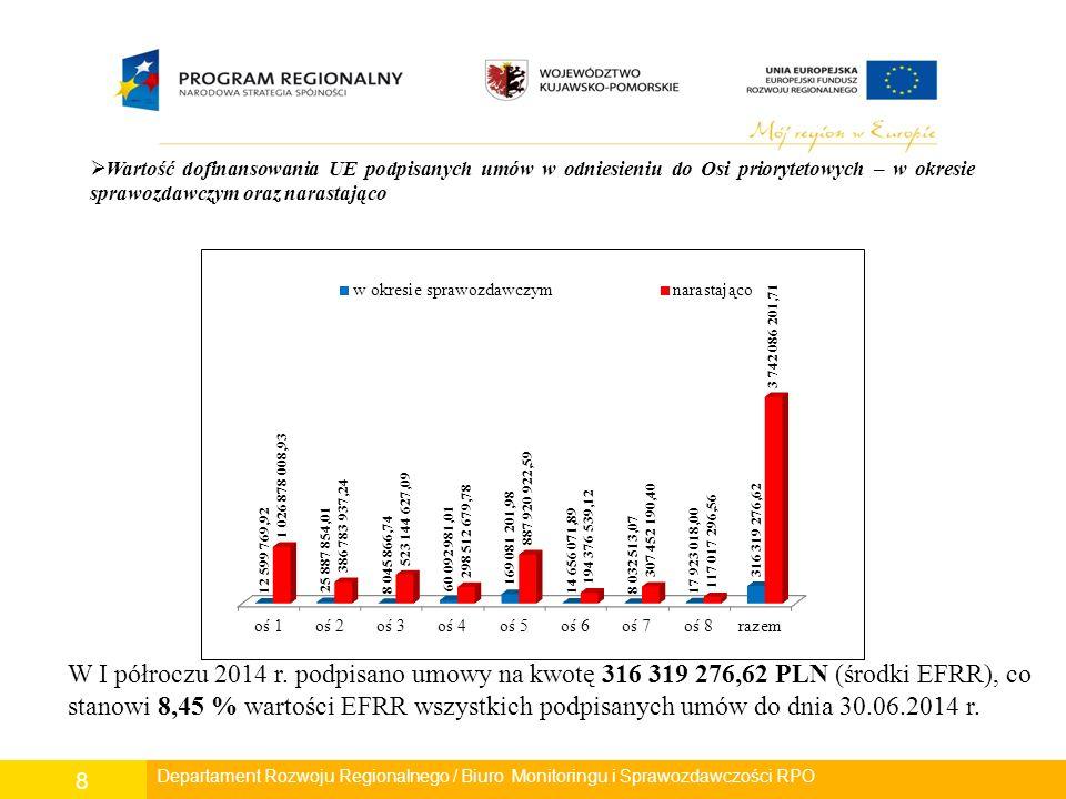 Departament Polityki Regionalnej/ Wydział Zarządzania RPO/ Biuro Monitoringu i Sprawozdawczości RPO 8 Departament Rozwoju Regionalnego/ Wydział Zarządzania RPO/ Biuro Monitoringu i Sprawozdawczości RPO  Wartość dofinansowania UE podpisanych umów w odniesieniu do Osi priorytetowych – w okresie sprawozdawczym oraz narastająco W I półroczu 2014 r.