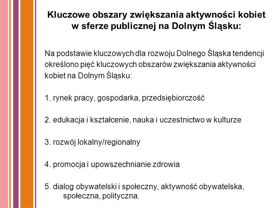 Kluczowe obszary zwiększania aktywności kobiet w sferze publicznej na Dolnym Śląsku: Na podstawie kluczowych dla rozwoju Dolnego Śląska tendencji określono pięć kluczowych obszarów zwiększania aktywności kobiet na Dolnym Śląsku: 1.