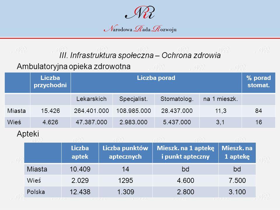 III. Infrastruktura społeczna – Ochrona zdrowia Ambulatoryjna opieka zdrowotna Apteki Liczba przychodni Liczba porad% porad stomat. LekarskichSpecjali