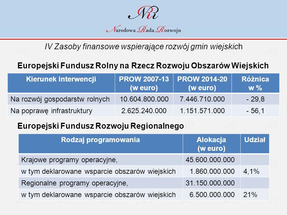 IV Zasoby finansowe wspierające rozwój gmin wiejskich Europejski Fundusz Rolny na Rzecz Rozwoju Obszarów Wiejskich Europejski Fundusz Rozwoju Regional