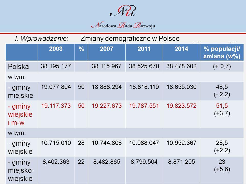 I. Wprowadzenie: Zmiany demograficzne w Polsce 2003%200720112014% populacji/ zmiana (w%) Polska 38.195.17738.115.96738.525.67038.478.602(+ 0,7) w tym: