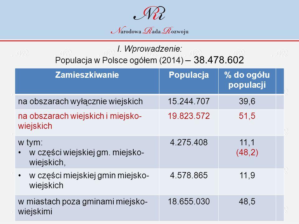 I. Wprowadzenie: Populacja w Polsce ogółem (2014) – 38.478.602 ZamieszkiwaniePopulacja% do ogółu populacji na obszarach wyłącznie wiejskich15.244.7073