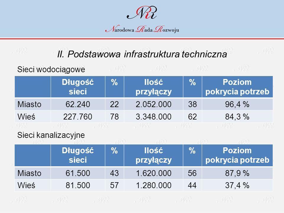 II. Podstawowa infrastruktura techniczna Sieci wodociągowe Sieci kanalizacyjne Długość sieci %Ilość przyłączy %Poziom pokrycia potrzeb Miasto62.240222