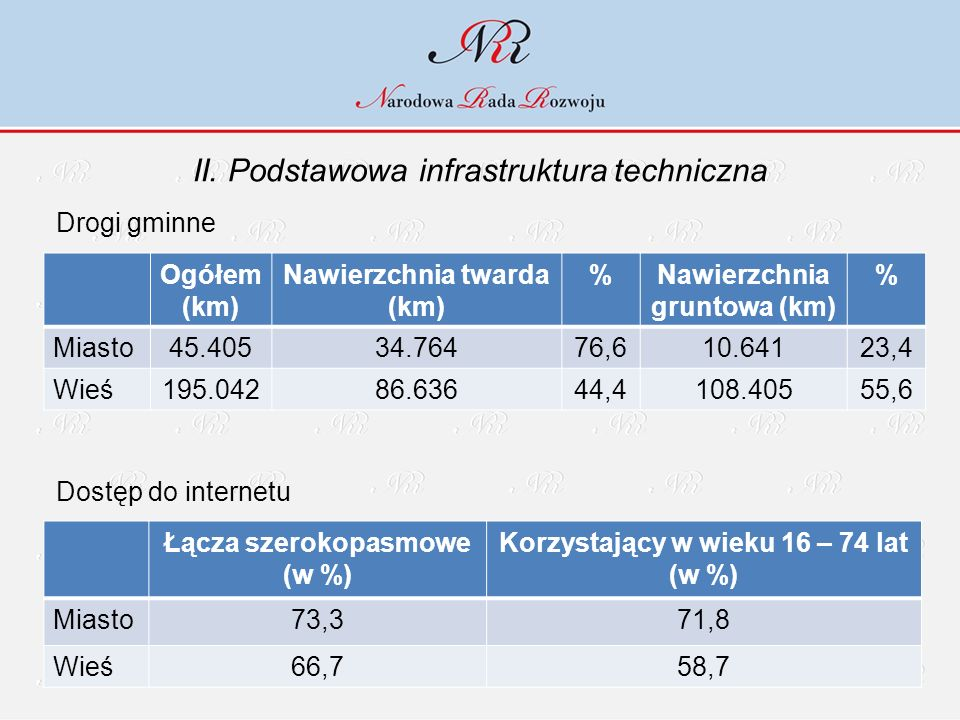 II. Podstawowa infrastruktura techniczna Drogi gminne Dostęp do internetu Ogółem (km) Nawierzchnia twarda (km) %Nawierzchnia gruntowa (km) % Miasto45.