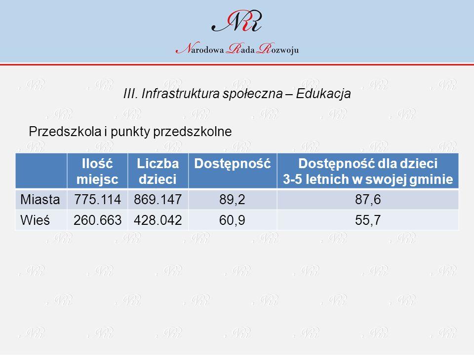 III. Infrastruktura społeczna – Edukacja Przedszkola i punkty przedszkolne Ilość miejsc Liczba dzieci DostępnośćDostępność dla dzieci 3-5 letnich w sw