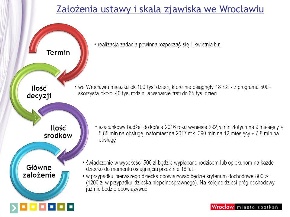Założenia ustawy i skala zjawiska we Wrocławiu realizacja zadania powinna rozpocząć się 1 kwietnia b.r. Termin we Wrocławiu mieszka ok 100 tys. dzieci