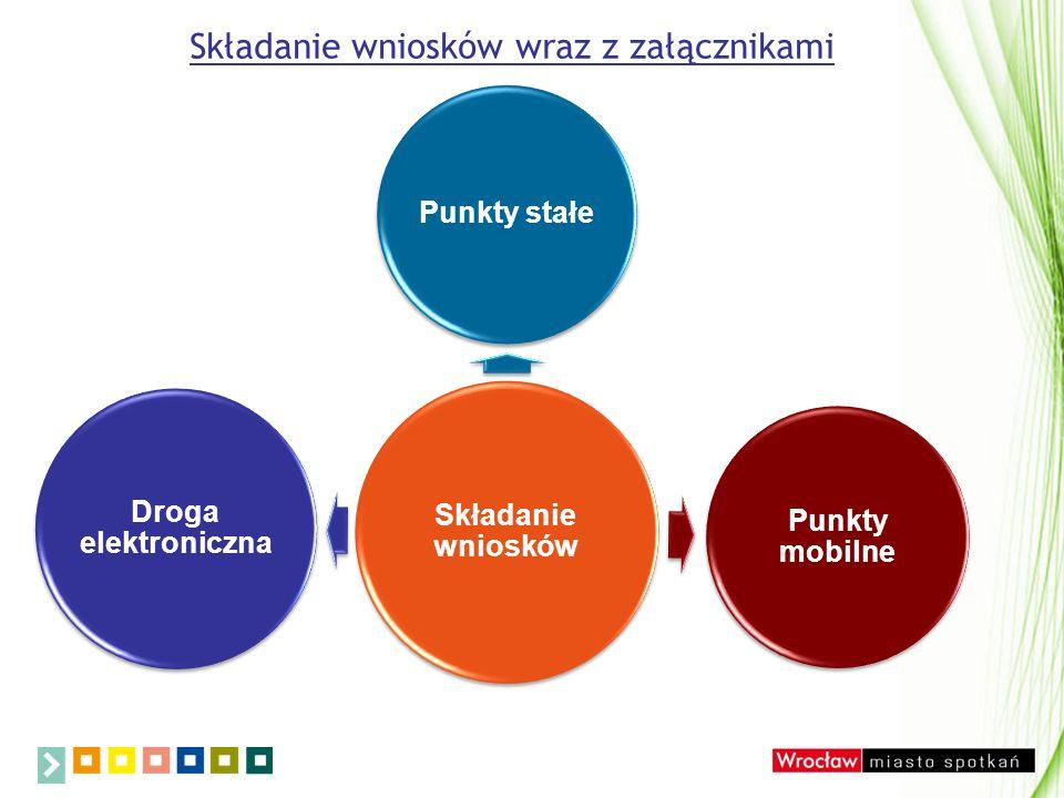 Punkty stałe przyjmowania wniosków wraz z załącznikami Dział Świadczeń ul.