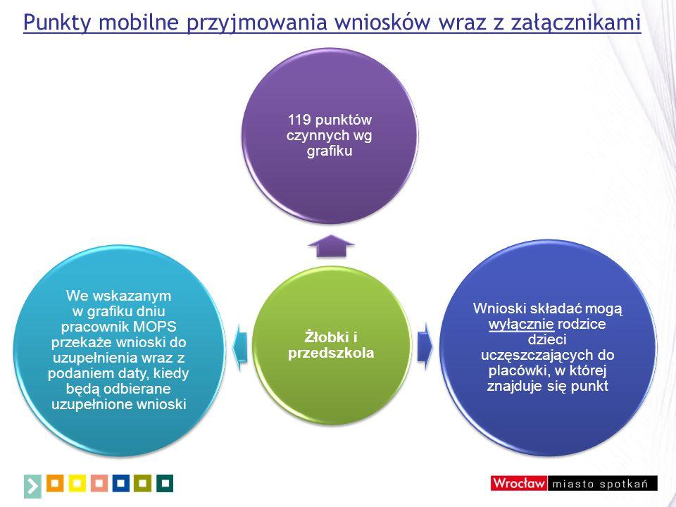 Punkty mobilne przyjmowania wniosków wraz z załącznikami Żłobki i przedszkola 119 punktów czynnych wg grafiku Wnioski składać mogą wyłącznie rodzice dzieci uczęszczających do placówki, w której znajduje się punkt We wskazanym w grafiku dniu pracownik MOPS przekaże wnioski do uzupełnienia wraz z podaniem daty, kiedy będą odbierane uzupełnione wnioski