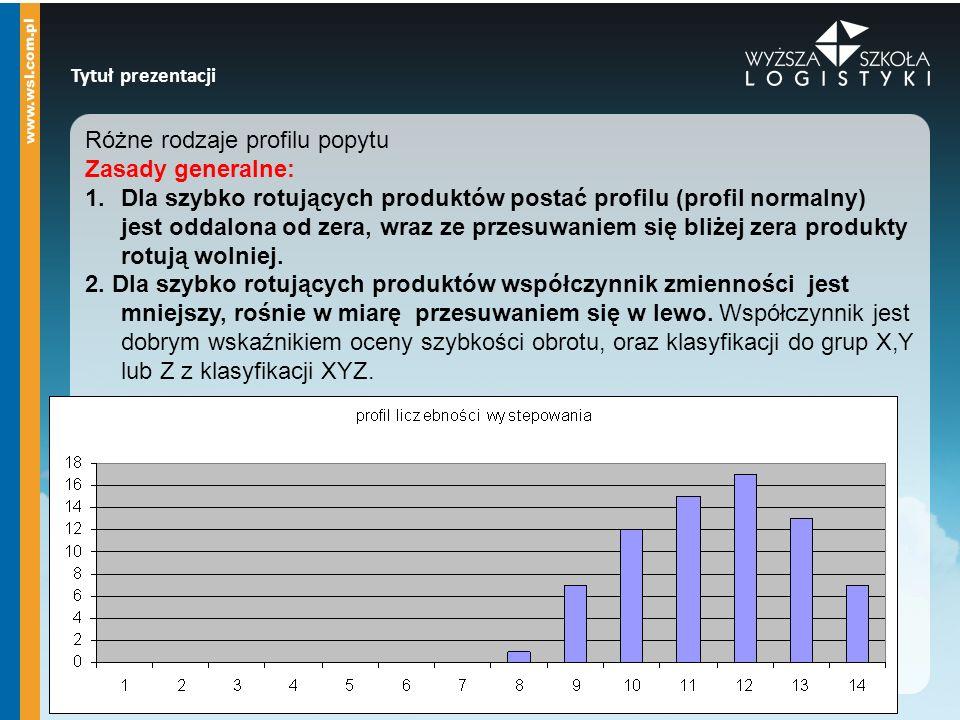 Tytuł prezentacji Różne rodzaje profilu popytu Zasady generalne: 1.Dla szybko rotujących produktów postać profilu (profil normalny) jest oddalona od z