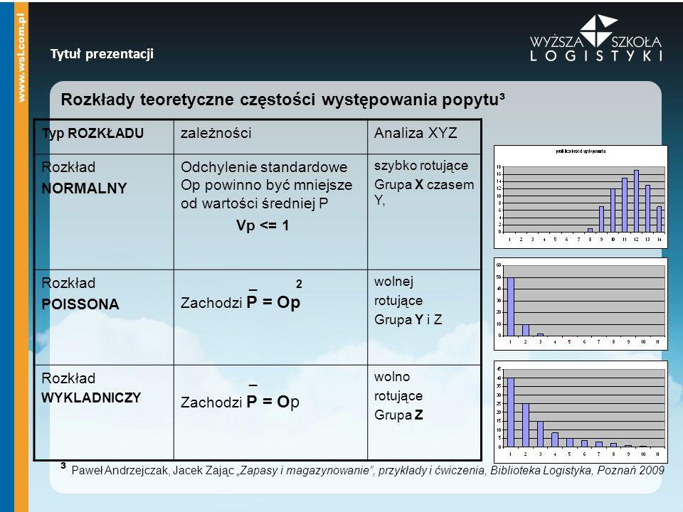 """Tytuł prezentacji Rozkłady teoretyczne częstości występowania popytu³ ³ Paweł Andrzejczak, Jacek Zając """"Zapasy i magazynowanie"""", przykłady i ćwiczenia"""