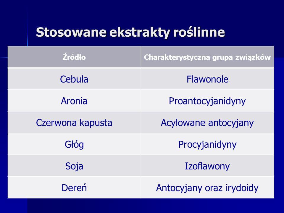 Stosowane ekstrakty roślinne ŹródłoCharakterystyczna grupa związków CebulaFlawonole AroniaProantocyjanidyny Czerwona kapustaAcylowane antocyjany GłógProcyjanidyny SojaIzoflawony DereńAntocyjany oraz irydoidy