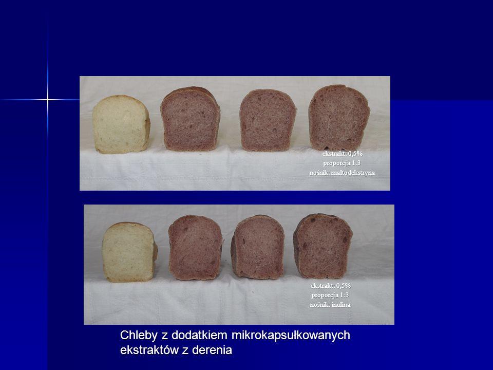 Chleby z dodatkiem mikrokapsułkowanych ekstraktów z derenia ekstrakt: 0,5% proporcja 1:3 nośnik: inulina ekstrakt: 0,5% proporcja 1:3 nośnik: maltodekstryna