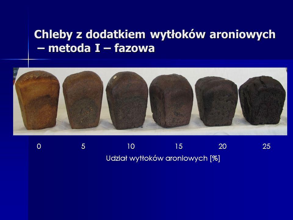 Chleby z dodatkiem wytłoków aroniowych – metoda I – fazowa Udział wytłoków aroniowych [%] 051015 2025
