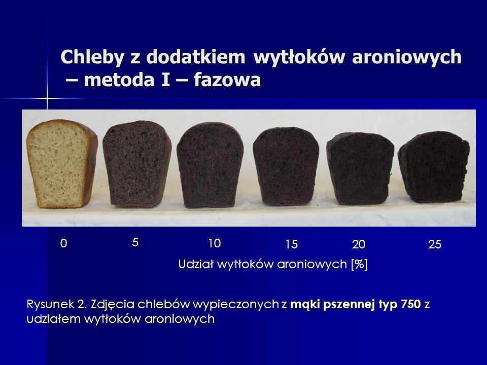 Chleby z dodatkiem wytłoków aroniowych – metoda I – fazowa Udział wytłoków aroniowych [%] 0 5 10 15 20 25 Rysunek 2.