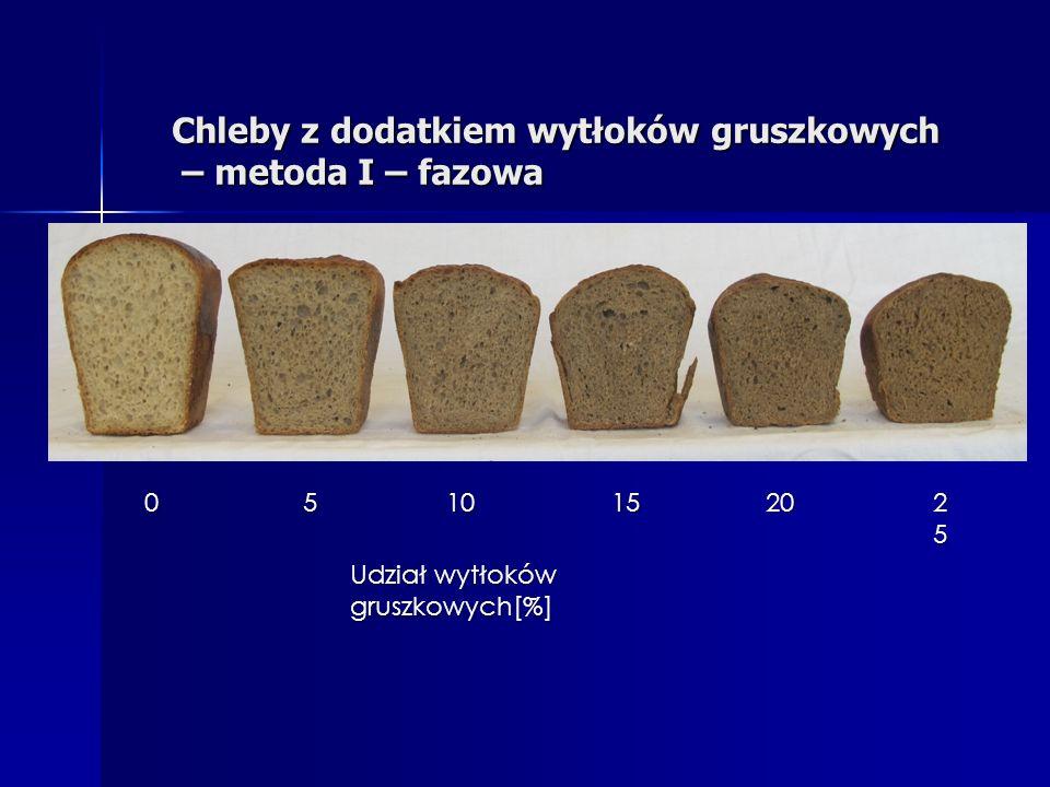 Chleby z dodatkiem wytłoków gruszkowych – metoda I – fazowa Udział wytłoków gruszkowych[%] 05 1015 20 25252525