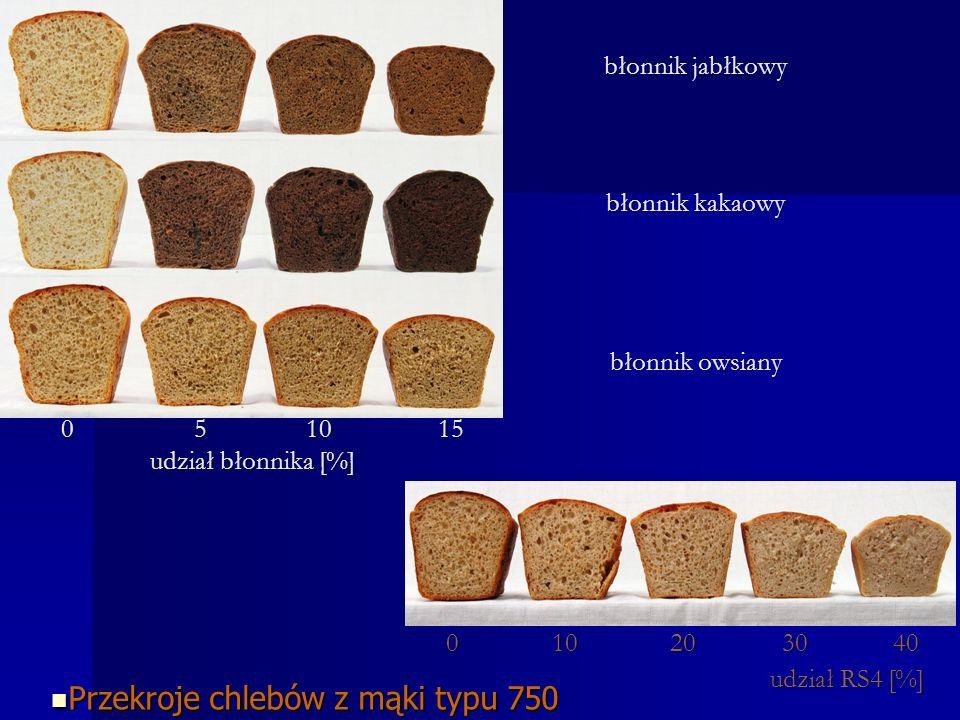 0 10 20 30 40 0 10 20 30 40 udział RS4 [%] Przekroje chlebów z mąki typu 750 Przekroje chlebów z mąki typu 750 0 5 10 15 0 5 10 15 udział błonnika [%] błonnik jabłkowy błonnik kakaowy błonnik owsiany