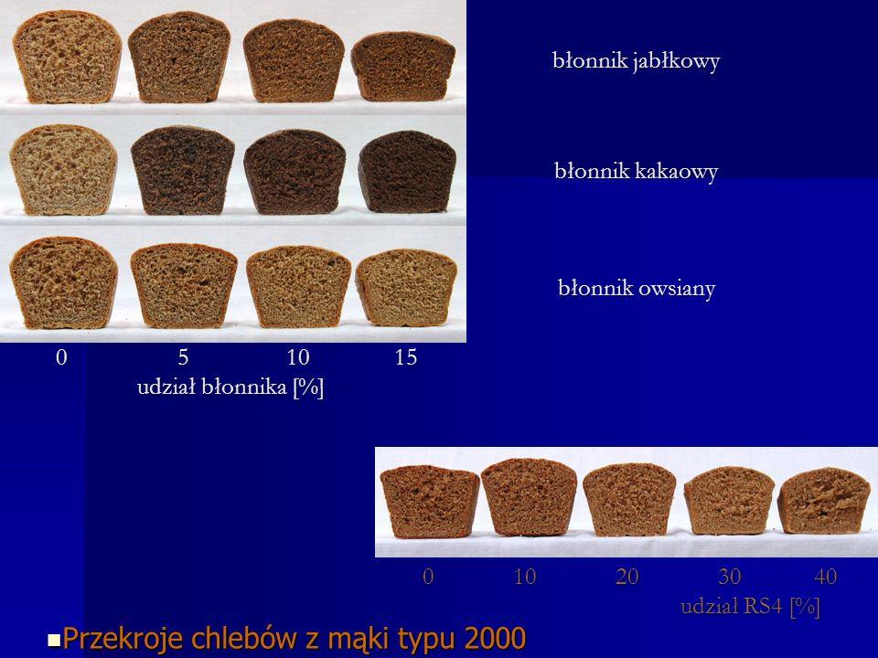 0 10 20 30 40 udział RS4 [%] 0 10 20 30 40 udział RS4 [%] Przekroje chlebów z mąki typu 2000 Przekroje chlebów z mąki typu 2000 0 5 10 15 0 5 10 15 udział błonnika [%] błonnik jabłkowy błonnik kakaowy błonnik owsiany