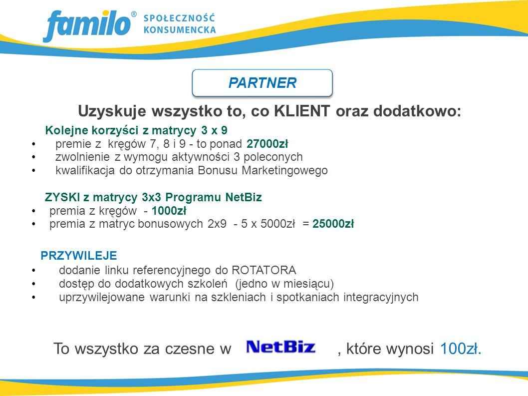 Uzyskuje wszystko to, co KLIENT oraz dodatkowo: Kolejne korzyści z matrycy 3 x 9 premie z kręgów 7, 8 i 9 - to ponad 27000zł zwolnienie z wymogu aktywności 3 poleconych kwalifikacja do otrzymania Bonusu Marketingowego ZYSKI z matrycy 3x3 Programu NetBiz premia z kręgów - 1000zł premia z matryc bonusowych 2x9 - 5 x 5000zł = 25000zł PARTNER PRZYWILEJE dodanie linku referencyjnego do ROTATORA dostęp do dodatkowych szkoleń (jedno w miesiącu) uprzywilejowane warunki na szkleniach i spotkaniach integracyjnych To wszystko za czesne w, które wynosi 100zł.