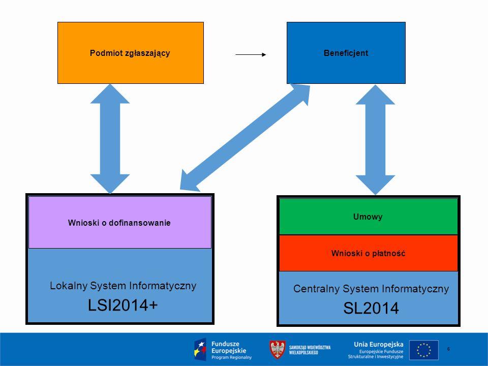 6 Wnioski o dofinansowanie Beneficjent Podmiot zgłaszający Lokalny System Informatyczny LSI2014+ Centralny System Informatyczny SL2014 Umowy Wnioski o płatność