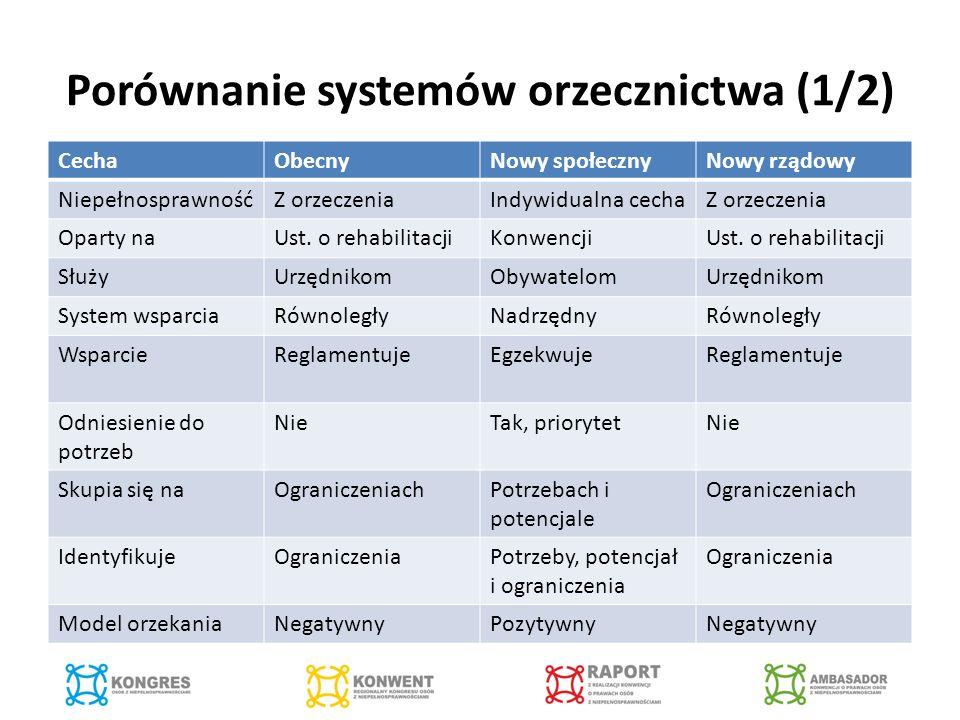 Porównanie systemów orzecznictwa (1/2) CechaObecnyNowy społecznyNowy rządowy NiepełnosprawnośćZ orzeczeniaIndywidualna cechaZ orzeczenia Oparty naUst.