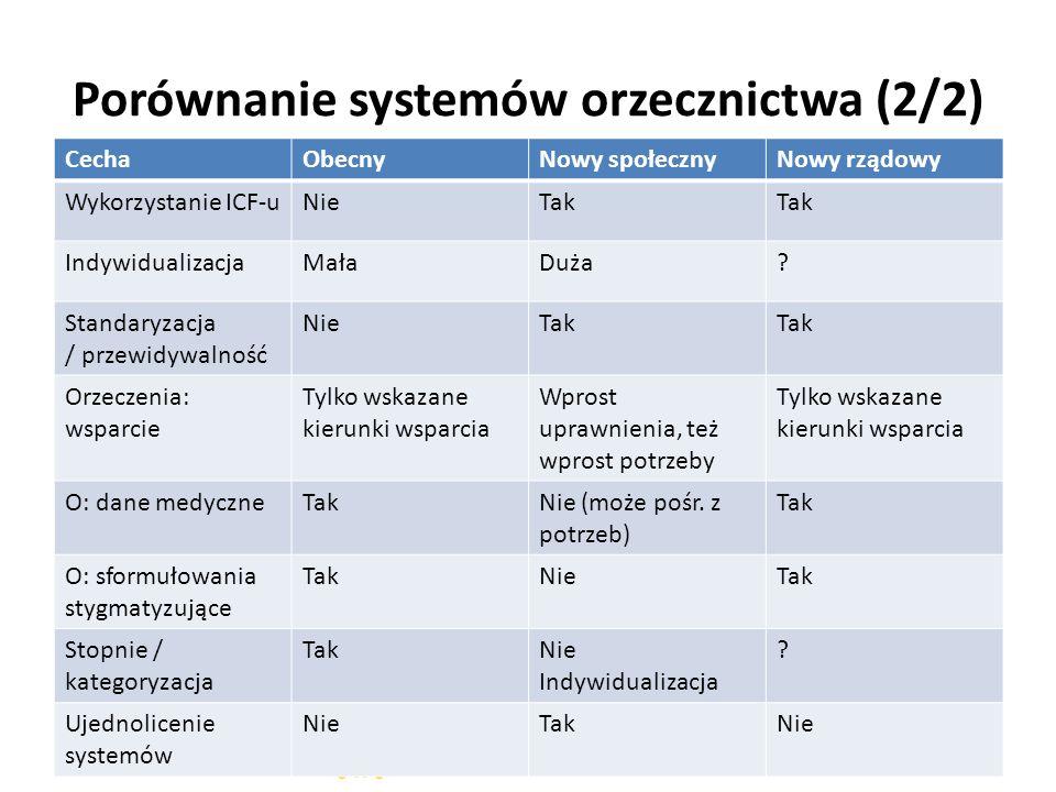 Porównanie systemów orzecznictwa (2/2) CechaObecnyNowy społecznyNowy rządowy Wykorzystanie ICF-uNieTak IndywidualizacjaMałaDuża.