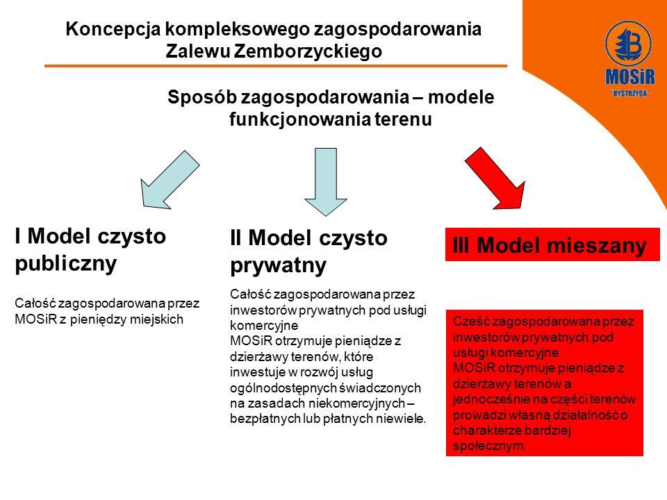FGFGFDDFGDFGDFGDFGFF Koncepcja kompleksowego zagospodarowania Zalewu Zemborzyckiego Sposób zagospodarowania – modele funkcjonowania terenu I Model czysto publiczny Całość zagospodarowana przez MOSiR z pieniędzy miejskich Szacunkowa wartość inwestycji (przez analogię do Słonecznego Wrotkowa) – 30-40 mln zł II Model czysto prywatny Całość zagospodarowana przez inwestorów prywatnych pod usługi komercyjne MOSiR otrzymuje pieniądze z dzierżawy terenów, które inwestuje w rozwój usług ogólnodostępnych świadczonych na zasadach niekomercyjnych – bezpłatnych lub płatnych niewiele.