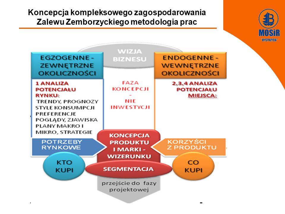 FGFGFDDFGDFGDFGDFGFF Koncepcja kompleksowego zagospodarowania Zalewu Zemborzyckiego metodologia prac