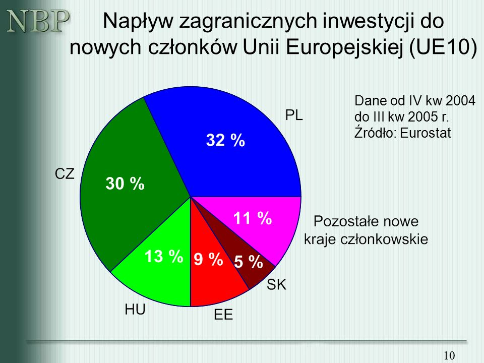 10 Napływ zagranicznych inwestycji do nowych członków Unii Europejskiej (UE10) Dane od IV kw 2004 do III kw 2005 r.