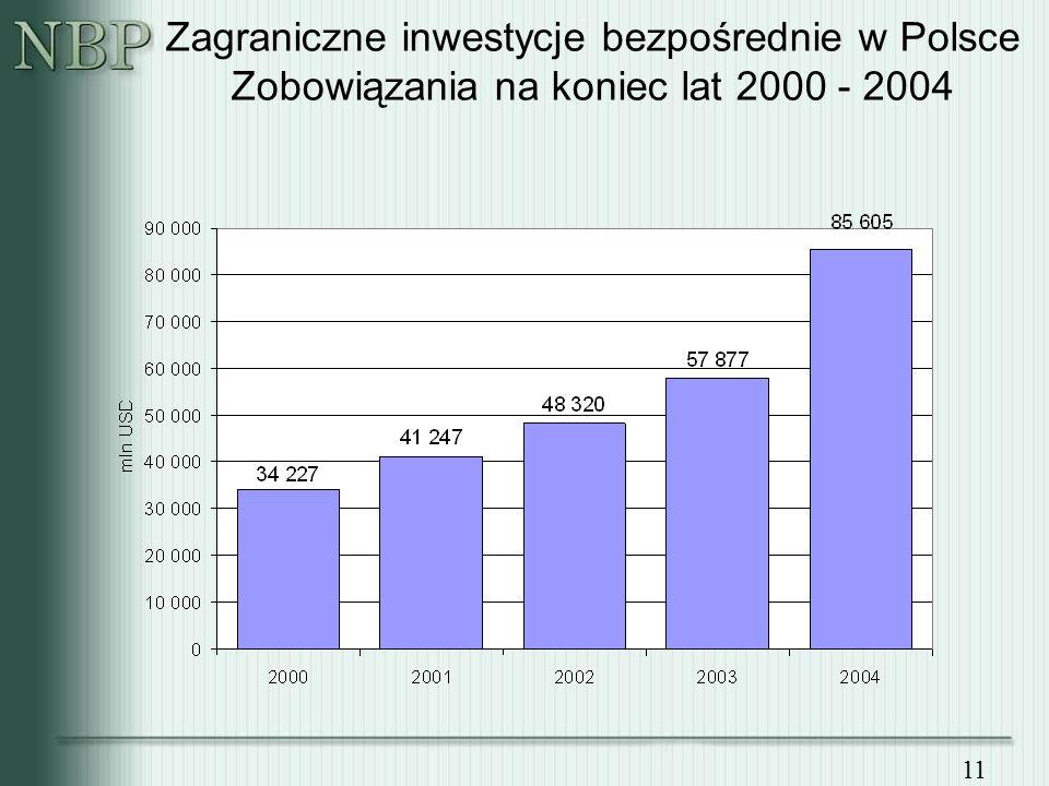11 Zagraniczne inwestycje bezpośrednie w Polsce Zobowiązania na koniec lat 2000 - 2004
