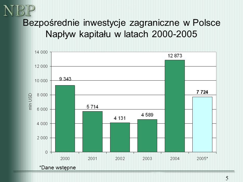 5 Bezpośrednie inwestycje zagraniczne w Polsce Napływ kapitału w latach 2000-2005 *Dane wstępne