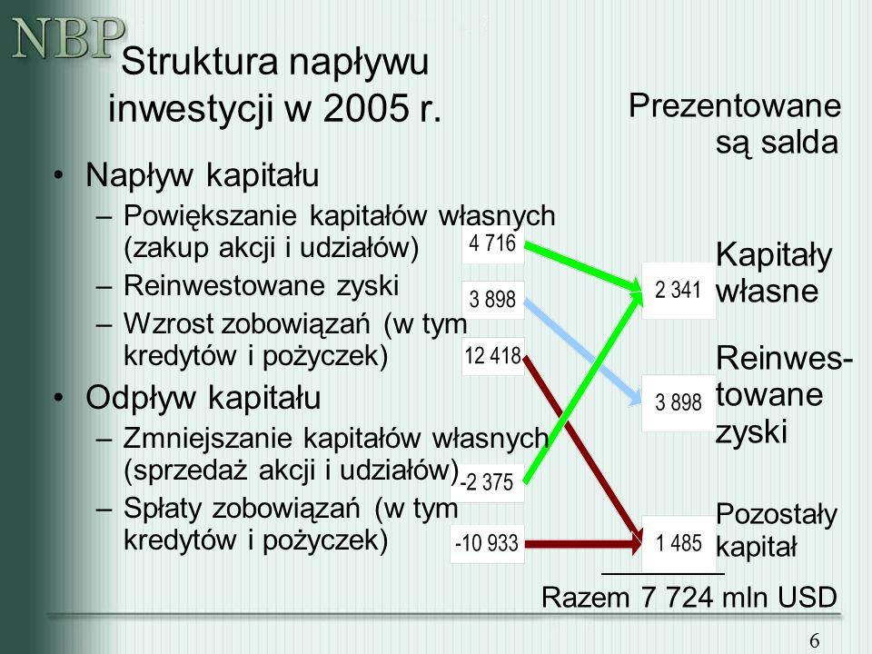 6 Napływ kapitału –Powiększanie kapitałów własnych (zakup akcji i udziałów) –Reinwestowane zyski –Wzrost zobowiązań (w tym kredytów i pożyczek) Odpływ kapitału –Zmniejszanie kapitałów własnych (sprzedaż akcji i udziałów) –Spłaty zobowiązań (w tym kredytów i pożyczek) Struktura napływu inwestycji w 2005 r.
