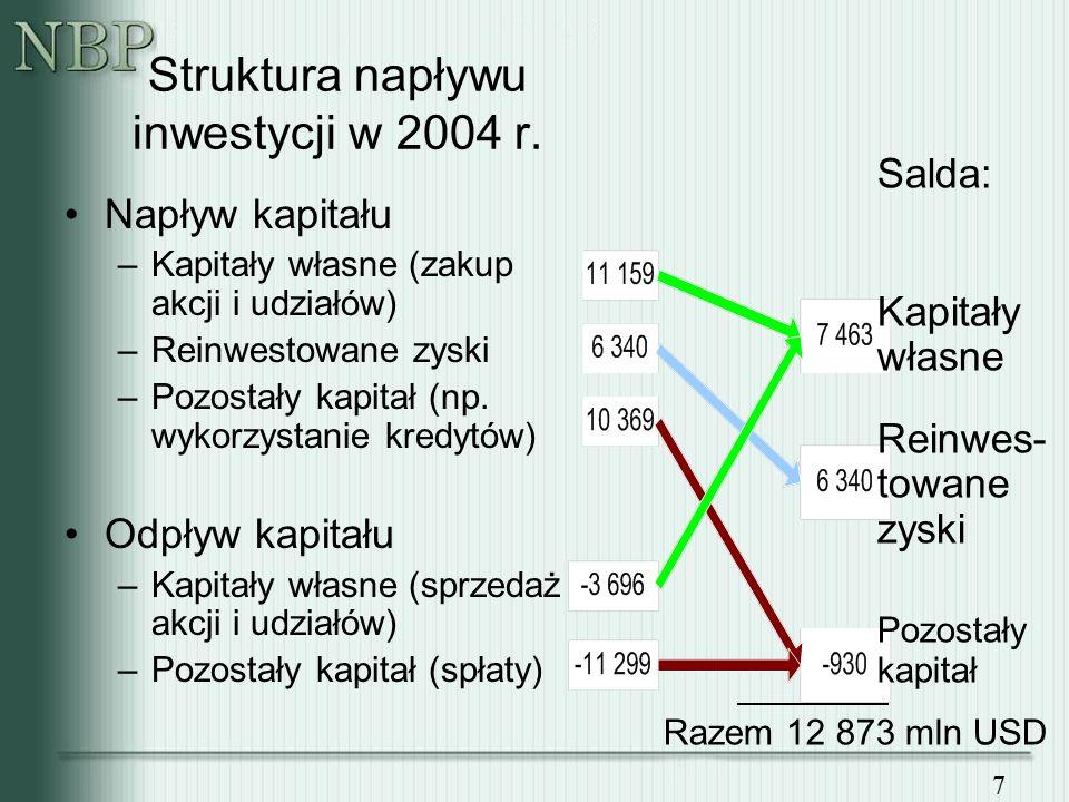 7 Napływ kapitału –Kapitały własne (zakup akcji i udziałów) –Reinwestowane zyski –Pozostały kapitał (np.